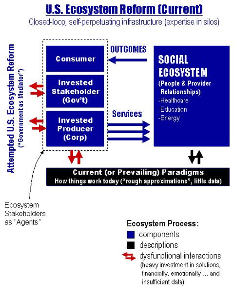 Ecosystem Framework Pt1 (Current State)