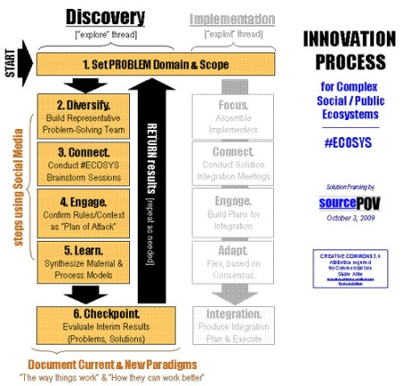 Innovation Process (#ECOSYS)