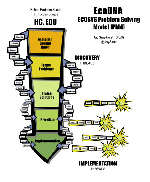 ECOSYS Iterative Problem-Solving Model
