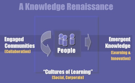 A Knowledge Renaissance