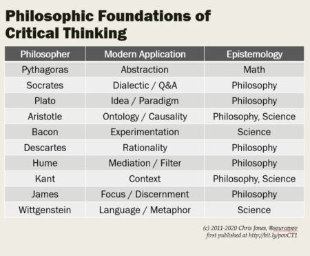 Philosophy And The Search For Ideas Foundations Of Critical Thinking Making Space For Possibility