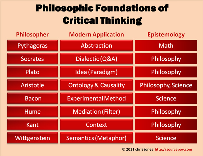 aspects of critical thinking in philosophy
